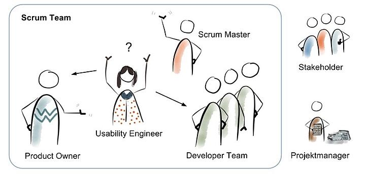 scrum-team-usability-engineering-zusammenarbeit.jpg