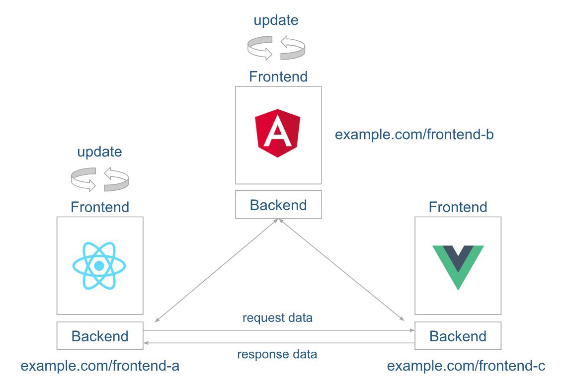 Micro-Frontend-Typ: Multiple URL-based SPA. Aufbau der Micro-Frontend-Architektur