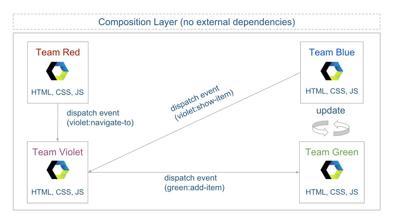 Micro-Frontend-Typ: Pure Web-Components. Aufbau der Architektur