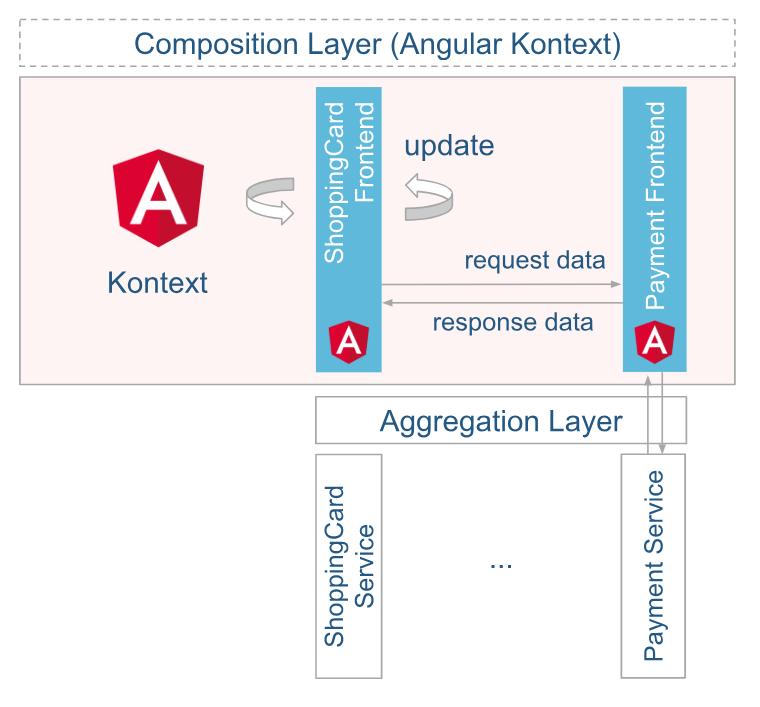 Micro-Framework-Typ: Framework Components. Aufbau der Architektur in der Variante 1