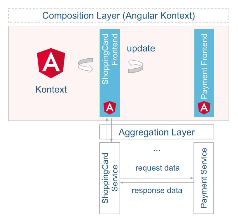 Micro-Framework-Typ: Framework Components. Aufbau der Architektur in der Variante 2