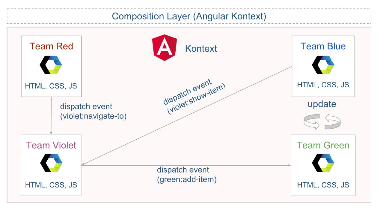 Micro-Frontend-Typ: Framework Web Components. Aufbau der Architektur