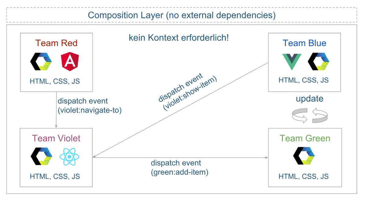 Micro-Frontend-Typ: Self-Contained Framework Web Components. Aufbau der Architektur