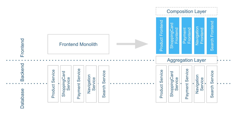 Vom Frontend Monolithen hin zu mehreren Micro Frontends