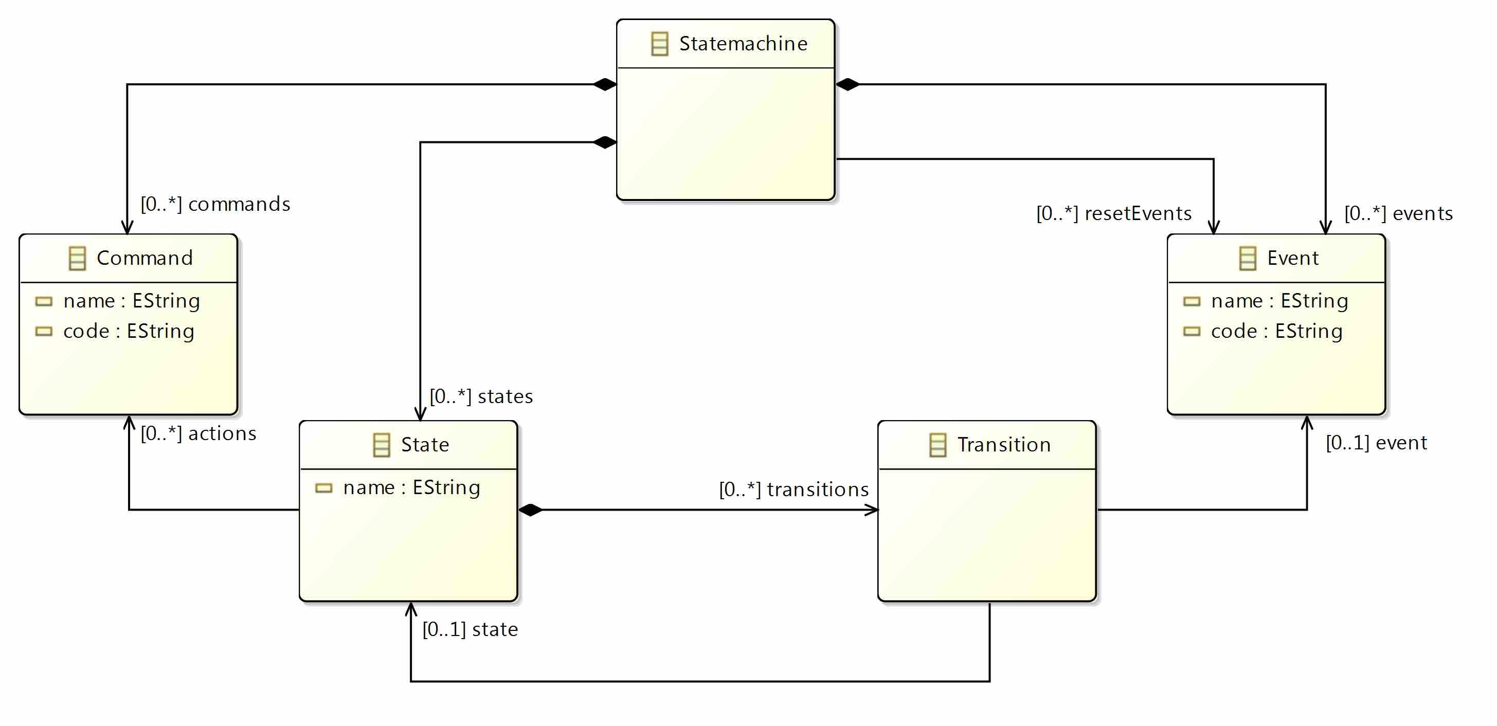 Eclipse Universe Example State Diagram 7 Statemachineexample Class