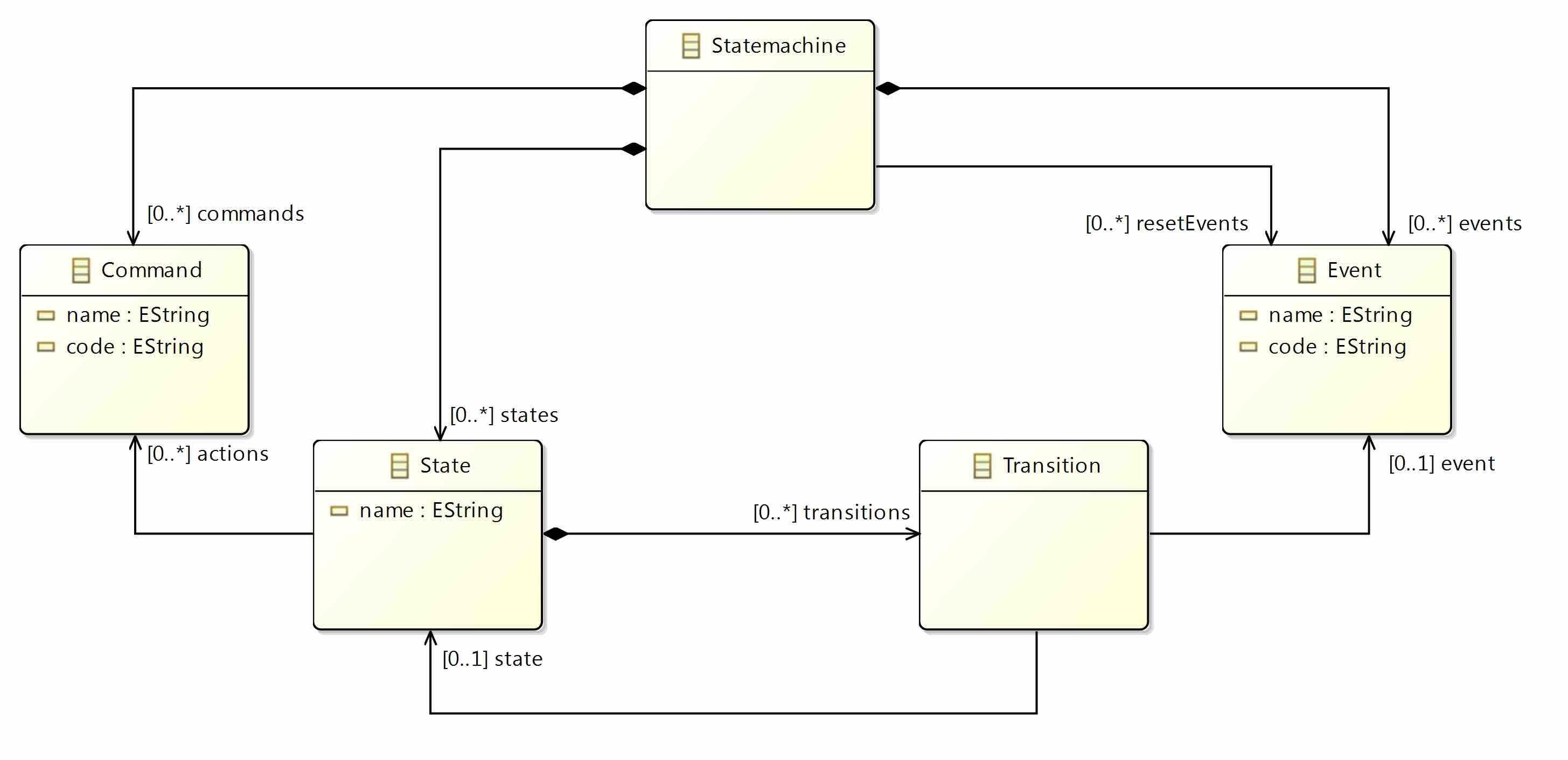 7_StateMachineExample_class_diagram