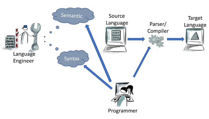 Language engineering with Xtext – Illustration of roles in the language engineering process and mandatory parts like syntax and semantic.