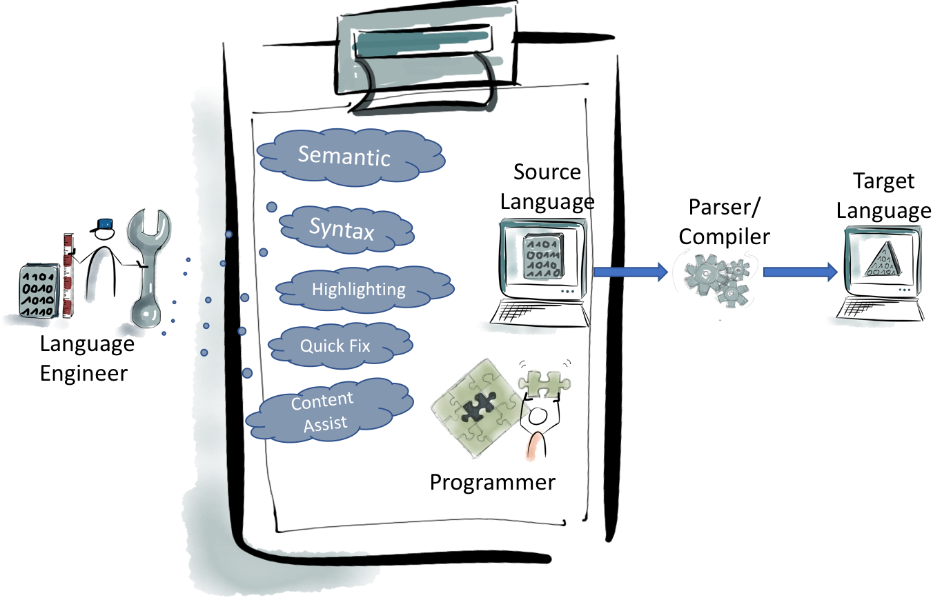 Language engineering with Xtext – Illustration about how to get to the target language within the language engineering process
