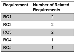 Table single requirements with the number of related requirements