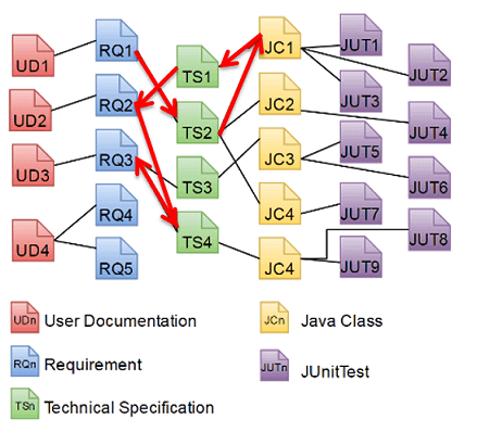 Traceability Information Model showing a sample path between various requirement, technical specification and Java Class elements