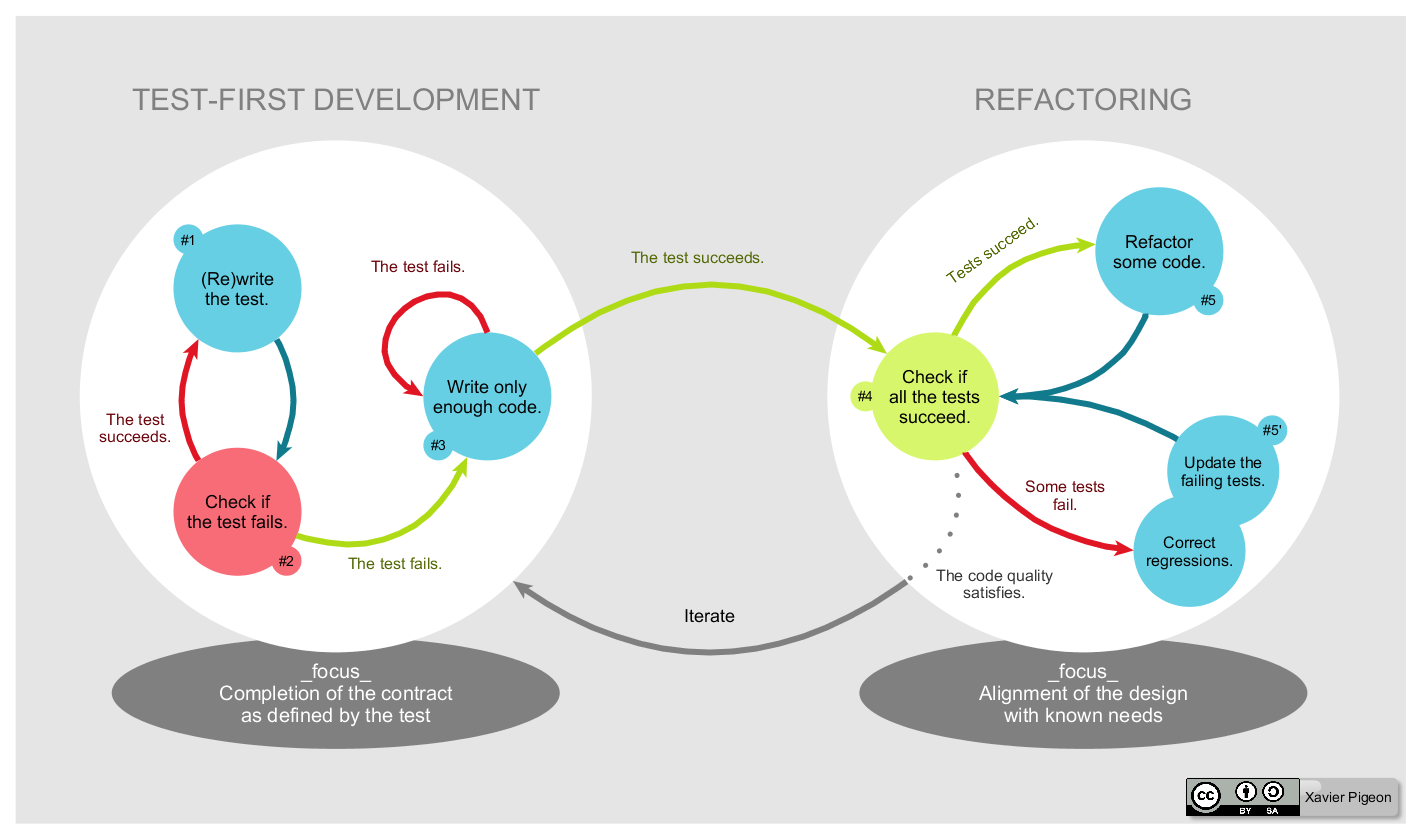 TDD Gobal Lifecycle Illustration