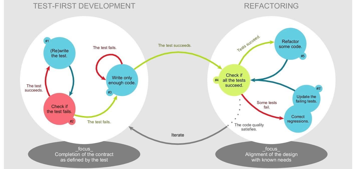 Model-Driven Software Development meets Test-Driven Development