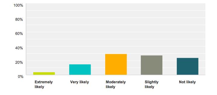 Buy-YAKINDU-statechart-tools-survey.png