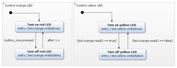 Eclipse-Mita-YAKINDU-Statechart-Tools
