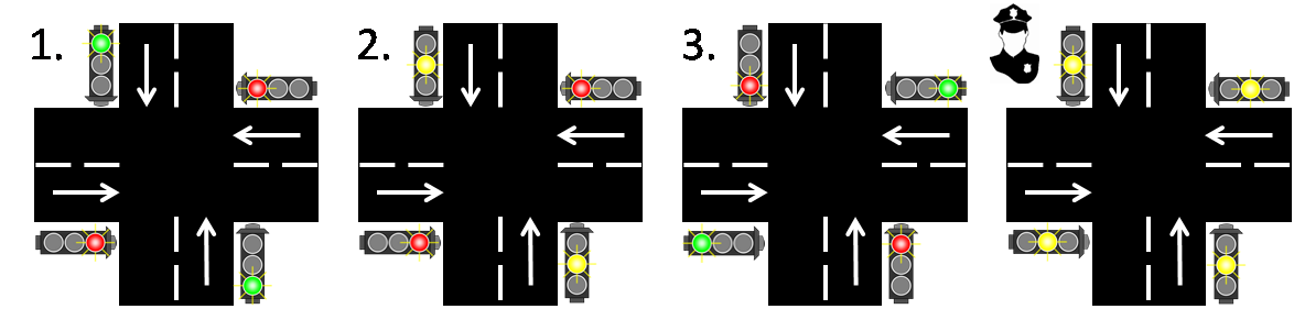 Fig.1-Illustration-crossroad-states