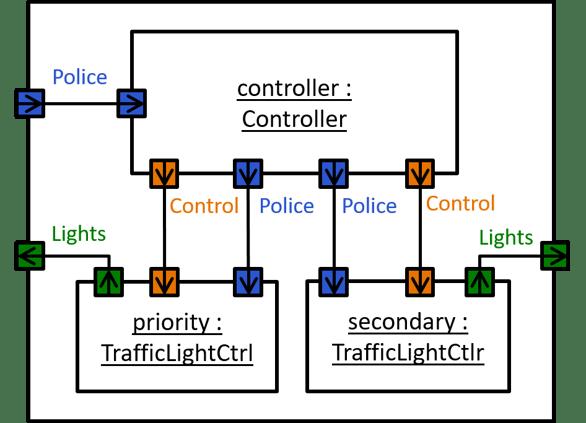 Fig.4-Composite-system-model-crossroad