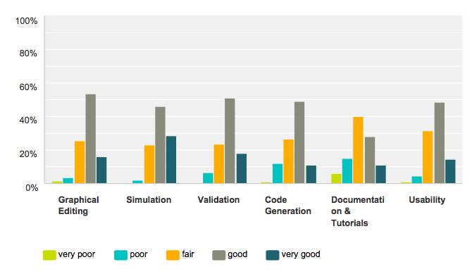 Rating-YAKINDU-statechart-tools-survey.png