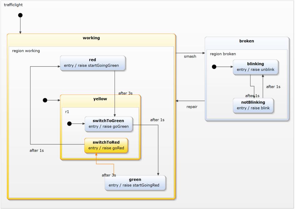 SCXML with YAKINDU Statechart Tools