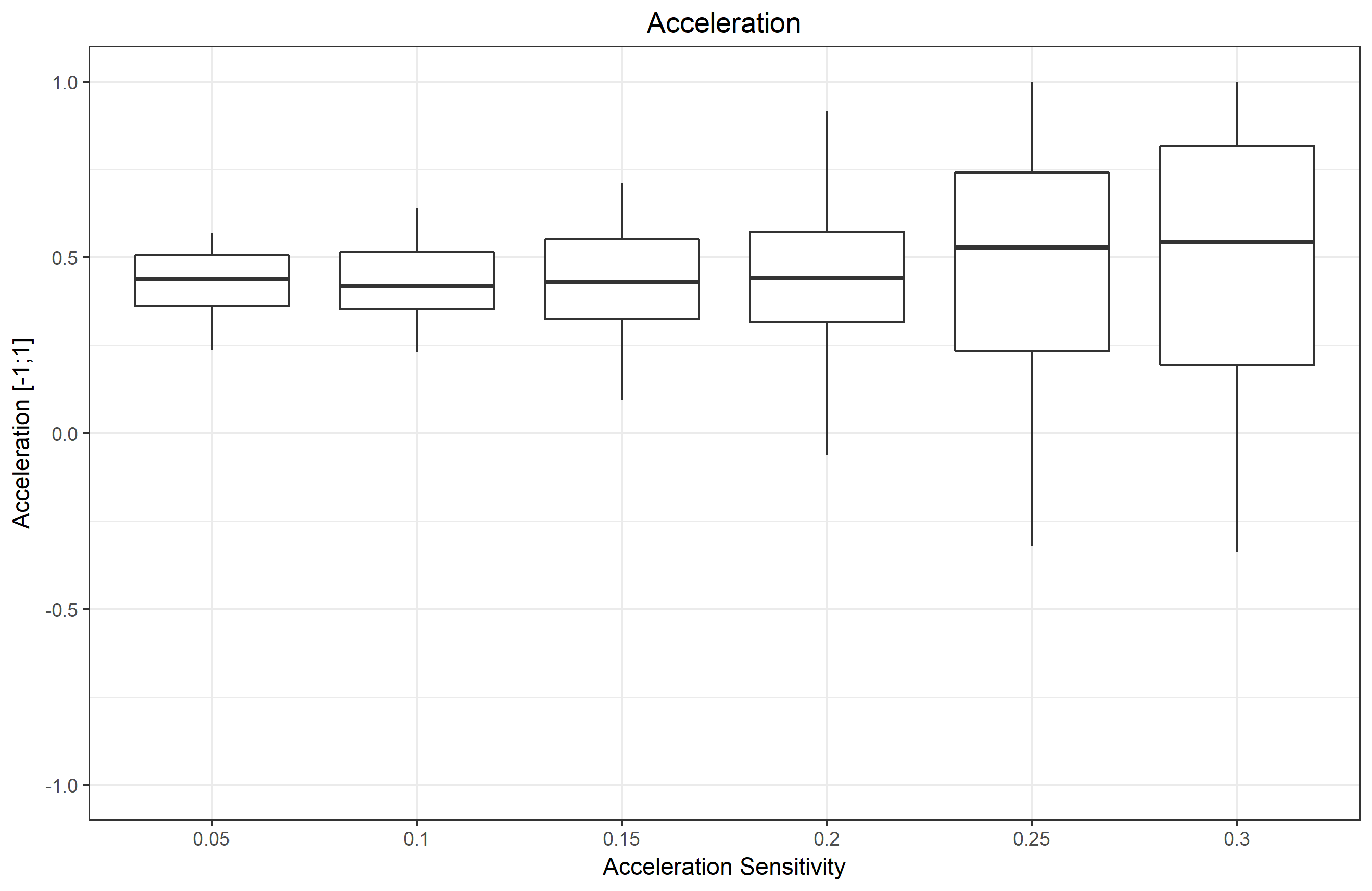 accelaration-boxplot.png