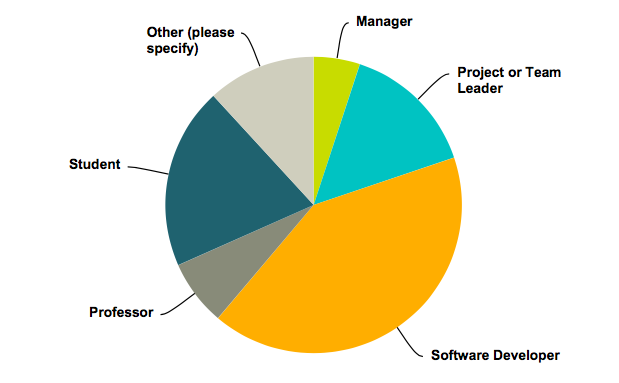 describe-yourself-YAKINDU-statechart-tools-survey.png