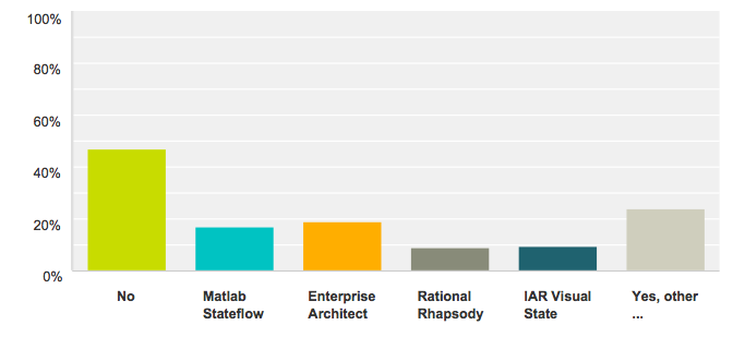experience-with-state-machine-tools-matlab stateflow (18 %)-Enterprise Architect (19 %)-Rhapsody (9 %)-IAR Visual State (9 %).png