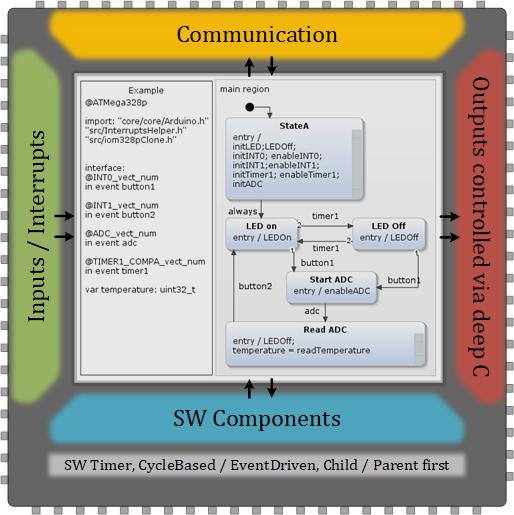 platform-support-microcontroller.png