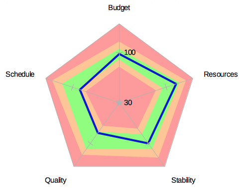 Radar-Chart-Spider-Diagram