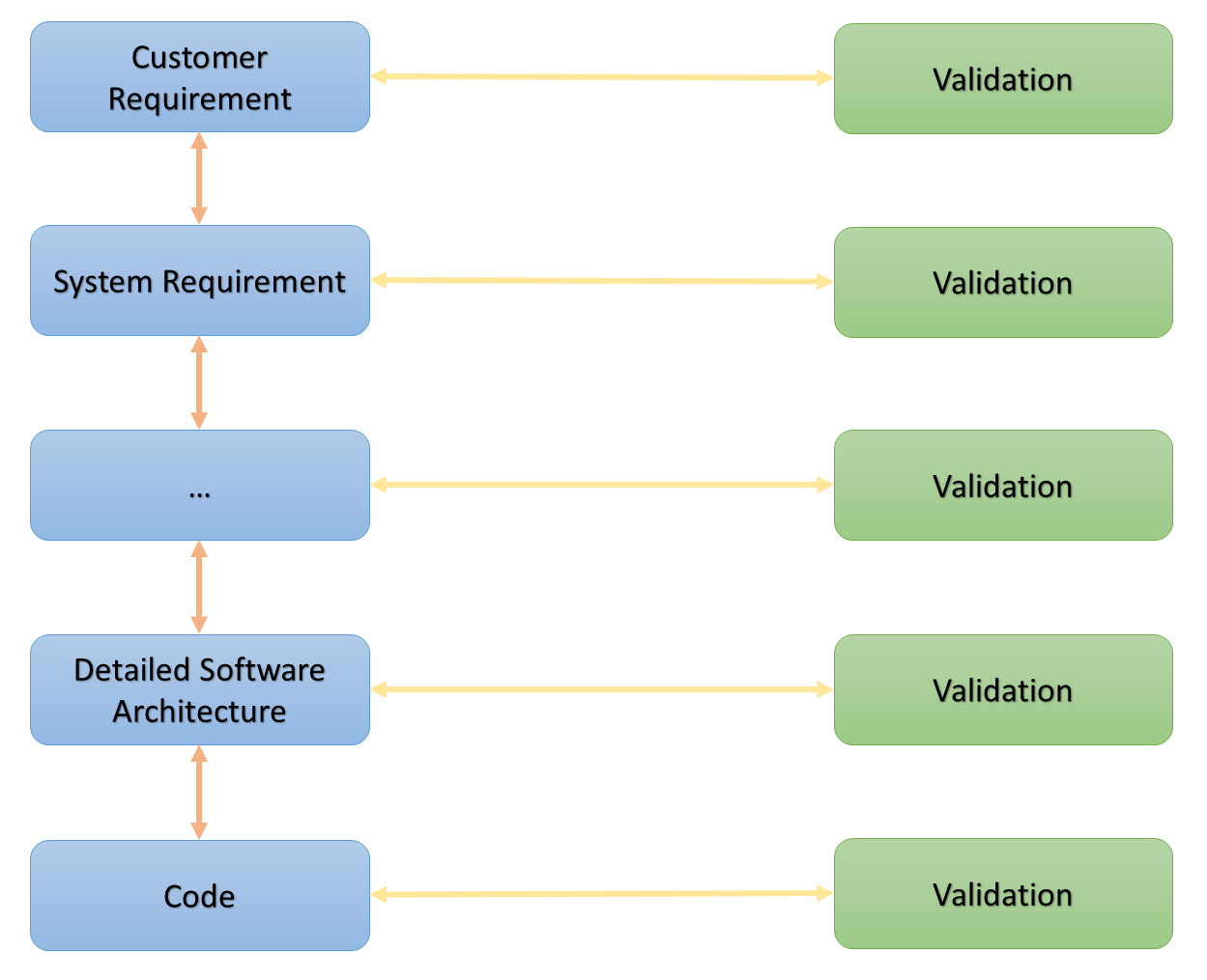 (Customer Requirements <-> System Requirements <->Detailed Software Architecture <-> Code) <-> Validation