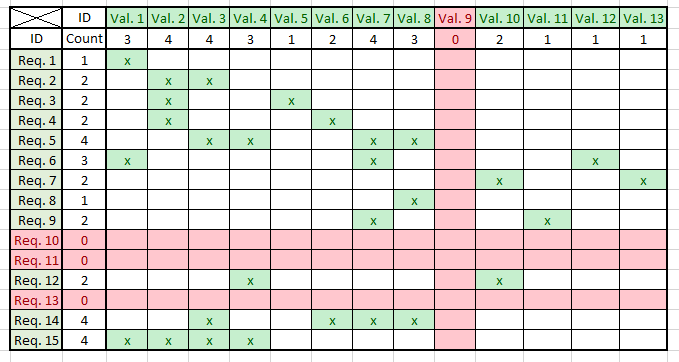 Requirements Traceability Matrix (RTM-example) shown in an Excel speadsheet: