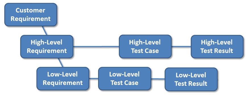 development-process-v-model.png