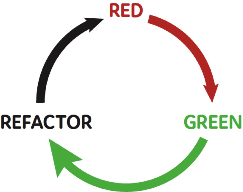 Unit Tests – Refactor Kreislauf