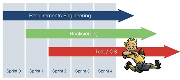 Scrum Iteratives Requirements Engineering