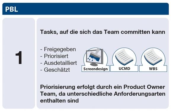 Scrum Product Backlog Stufe 1 - Tasks, auf die sich das Team committen kann: Freigegeben, Priorisiert, Ausdetailliert, Geschätzt; Priorisierung erfolgt durch ein Product Owner Team, da unterschiedliche Anforderungsarten enthalten sind