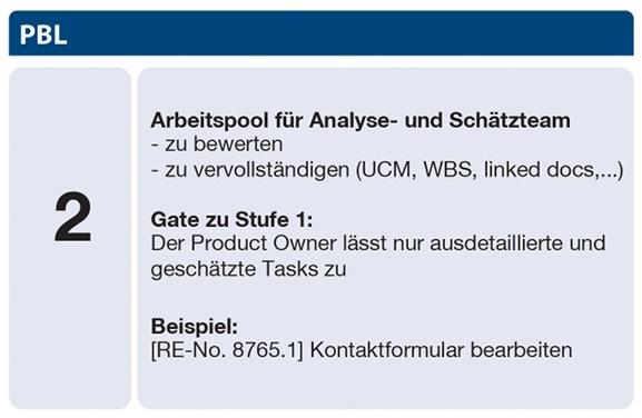 Scrum Product Backlog Stufe 2 - Arbeitspool für Analyse- und Schätzteam: zu bewerten, zu vervollständigen (UCM, WBS, linked docs, ...); Gate zu Stufe 1: Der Product Owner lässt nur ausdetaillierte und geschätzte Tasks zu; Beispiel: [RE-No. 8765.1] Kontaktformular bearbeiten