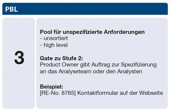 Scrum Product Backlog Stufe 3 - Pool für unspezifizierte Anforderungen: unsortiert, high level; Gate zu Stufe 2: Product Owner gibt Auftrag zur Spezifizierung an das Analyseteam oder den Analysten; Beispiel: [RE-No. 8765] Kontaktformular auf der Webseite