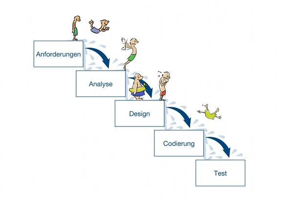 Wasserfallmodell: Anforderungen -> Analyse -> Design -> Codierung -> Test
