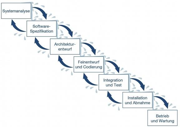 Erweitertes Wasserfallmodell: Systemanalyse <-> Software-Spezifikation <-> Architekturentwurf <-> Feinentwurf und Codierung <-> Integration und Test <-> Installation und Abnahme -> Betrieb und Wartung