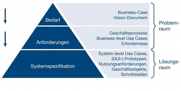 Pyramide der Anforderungen