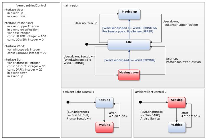 Modellieren mit Zustandsautomaten (Teil 2): Der Faktor Zeit
