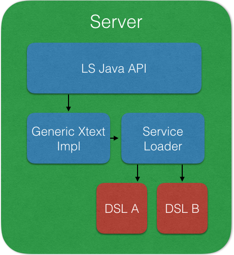 Xtext-LSP-Diagram3.png