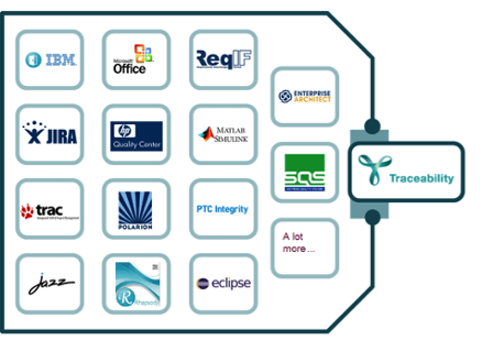 A selection of available artifacts for YAKINDU Traceability, for example IBM, Office ReqIF, JRIA, HP Quality Center, Matlab Simulink, trac, PTC Integrity, Jazz, eclipse and many more