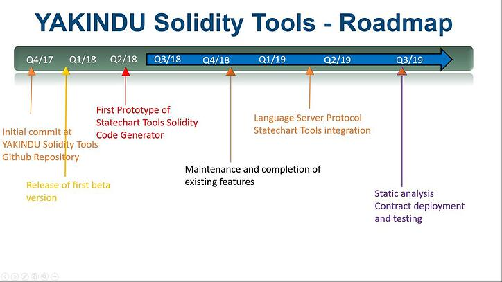 YAKINDU-Solidity-Roadmap