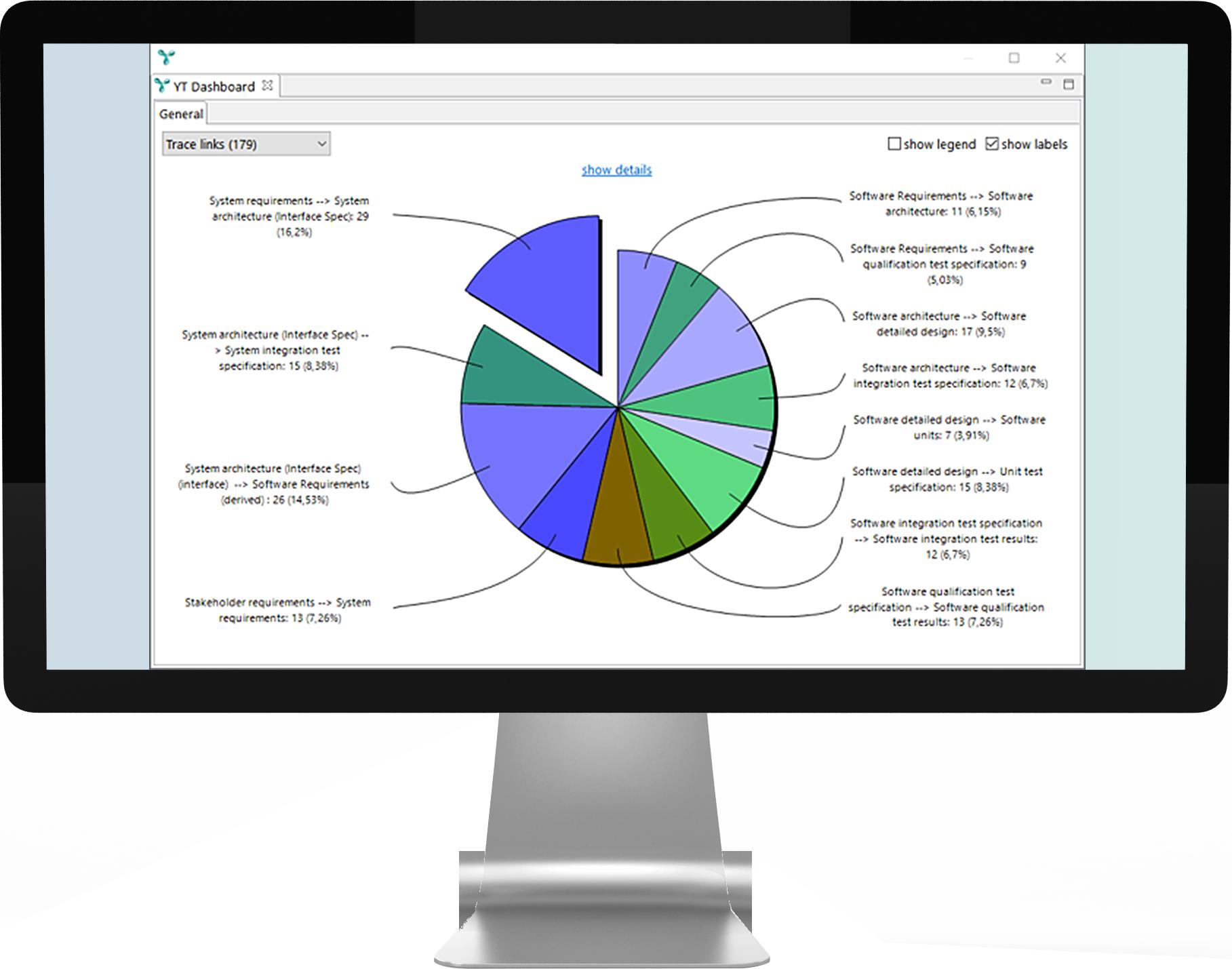 itemis-yakindu-traceability-reports-dashboard
