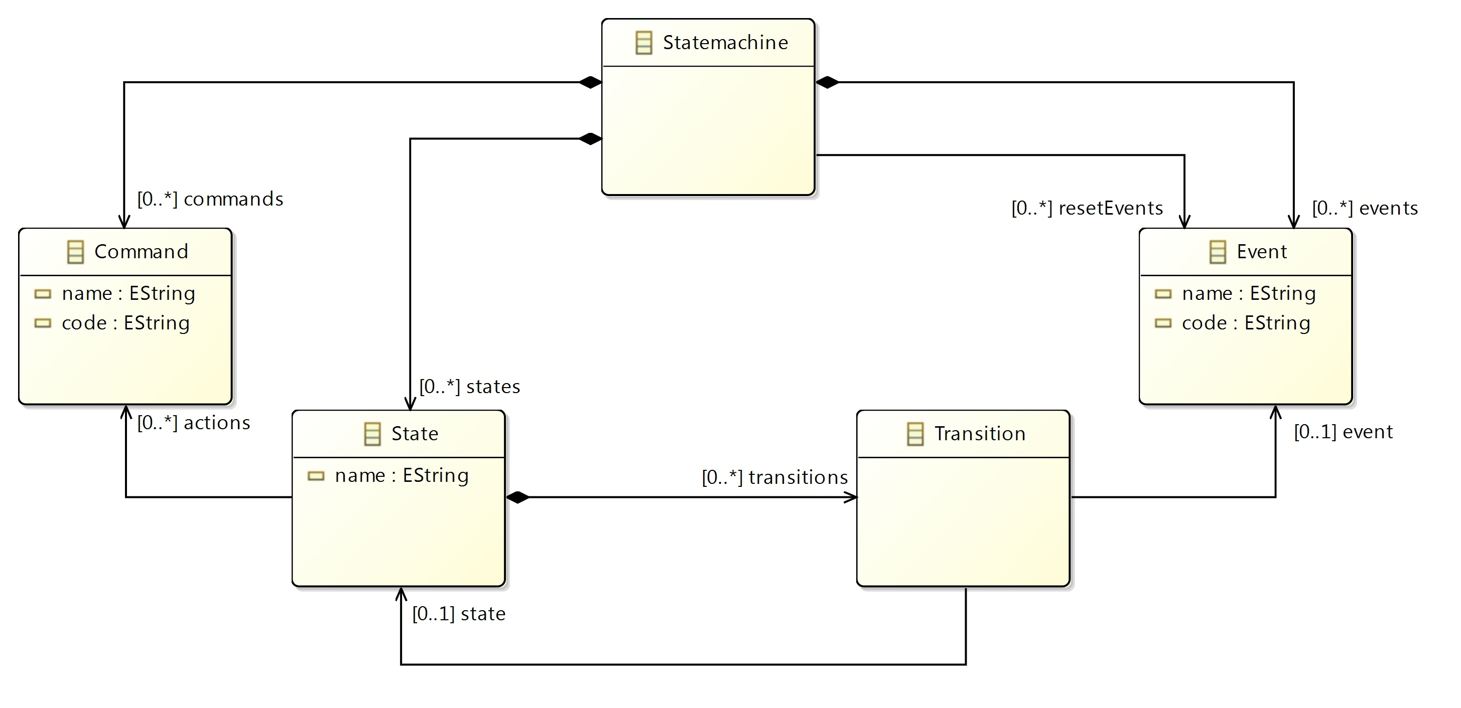 Combining EMF models with xtext DSLs – Statemachine class diagram